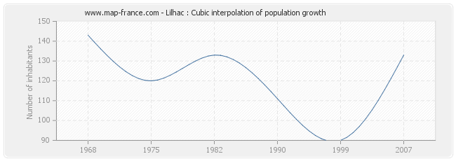 Lilhac : Cubic interpolation of population growth