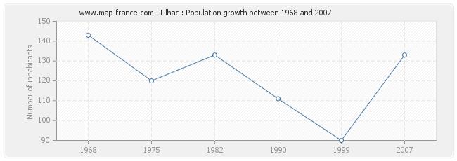 Population Lilhac