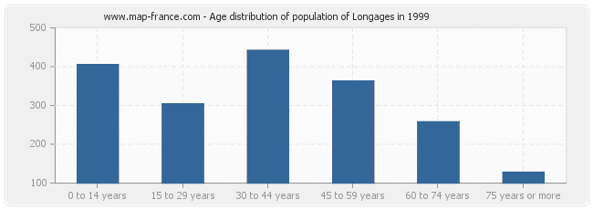 Age distribution of population of Longages in 1999
