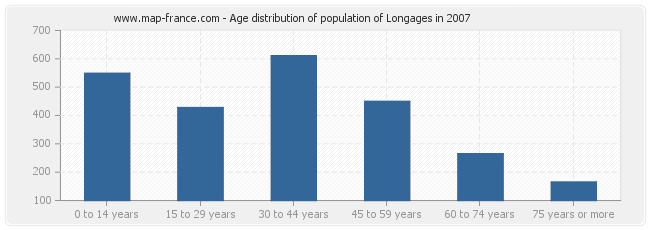 Age distribution of population of Longages in 2007