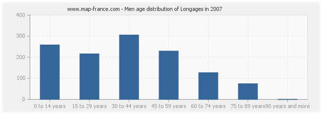 Men age distribution of Longages in 2007