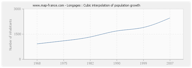 Longages : Cubic interpolation of population growth