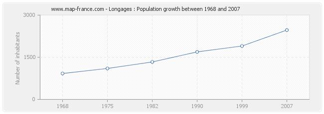 Population Longages