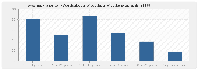 Age distribution of population of Loubens-Lauragais in 1999