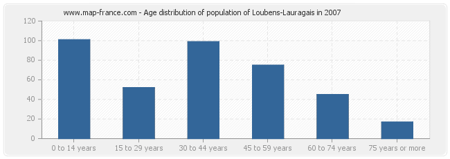 Age distribution of population of Loubens-Lauragais in 2007