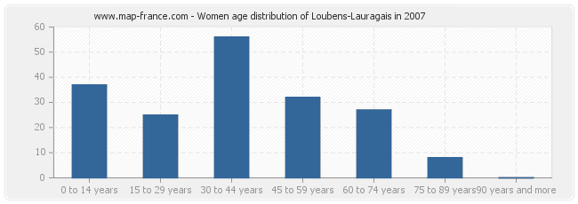 Women age distribution of Loubens-Lauragais in 2007
