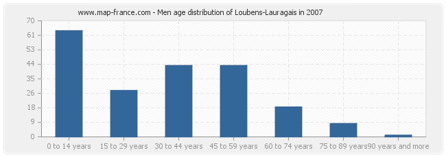 Men age distribution of Loubens-Lauragais in 2007