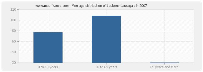 Men age distribution of Loubens-Lauragais in 2007