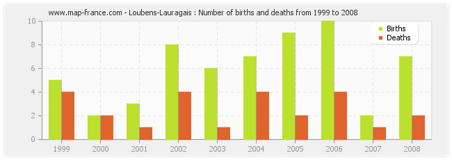Loubens-Lauragais : Number of births and deaths from 1999 to 2008