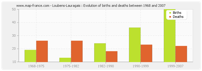 Loubens-Lauragais : Evolution of births and deaths between 1968 and 2007