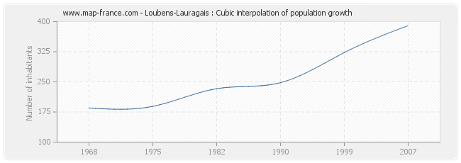 Loubens-Lauragais : Cubic interpolation of population growth