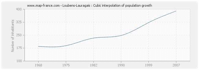 Loubens-Lauragais : Cubic interpolation of population growth