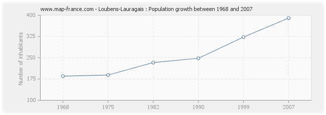 Population Loubens-Lauragais