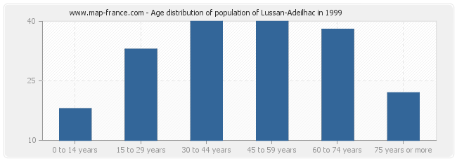 Age distribution of population of Lussan-Adeilhac in 1999