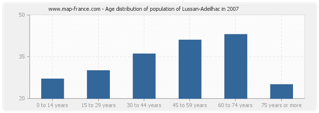 Age distribution of population of Lussan-Adeilhac in 2007