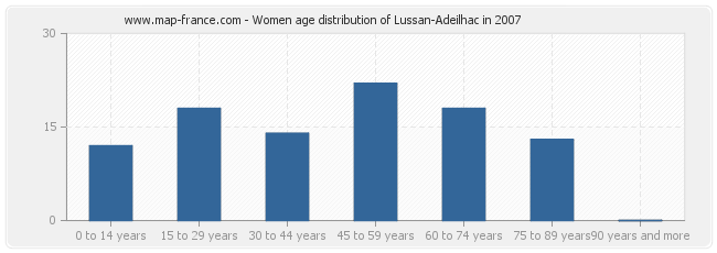 Women age distribution of Lussan-Adeilhac in 2007