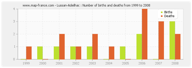 Lussan-Adeilhac : Number of births and deaths from 1999 to 2008