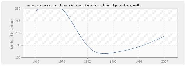 Lussan-Adeilhac : Cubic interpolation of population growth