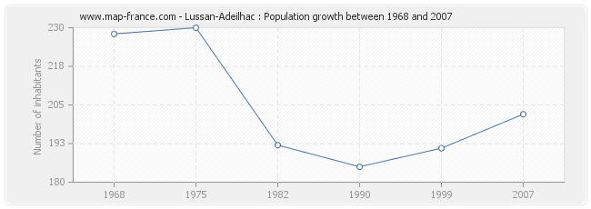 Population Lussan-Adeilhac