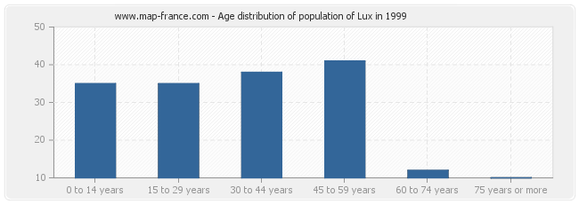 Age distribution of population of Lux in 1999