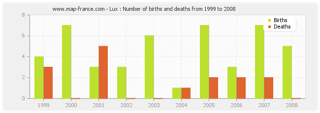 Lux : Number of births and deaths from 1999 to 2008