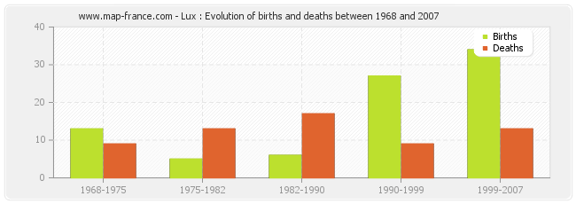 Lux : Evolution of births and deaths between 1968 and 2007