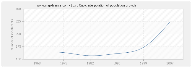 Lux : Cubic interpolation of population growth