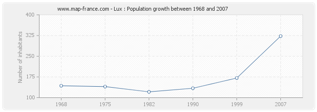 Population Lux