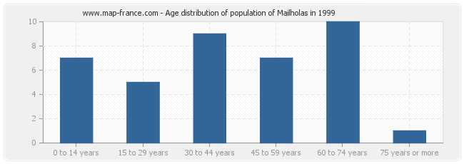 Age distribution of population of Mailholas in 1999