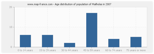 Age distribution of population of Mailholas in 2007