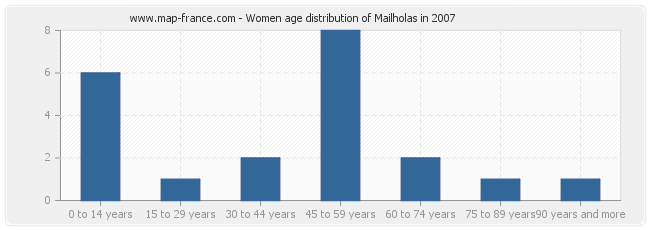 Women age distribution of Mailholas in 2007