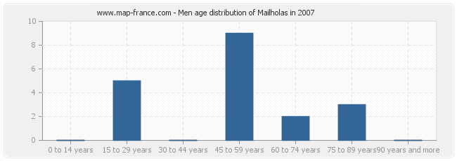 Men age distribution of Mailholas in 2007