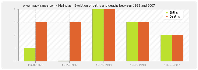Mailholas : Evolution of births and deaths between 1968 and 2007