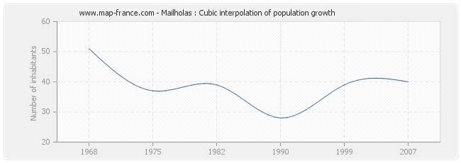 Mailholas : Cubic interpolation of population growth