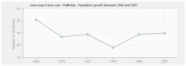 Population Mailholas