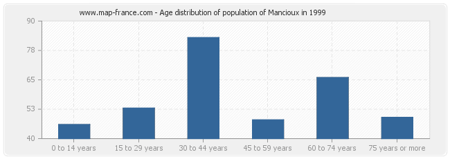Age distribution of population of Mancioux in 1999