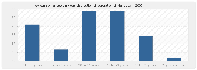 Age distribution of population of Mancioux in 2007