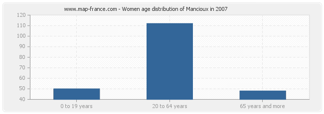 Women age distribution of Mancioux in 2007