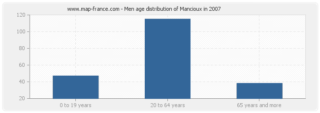 Men age distribution of Mancioux in 2007