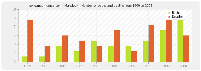 Mancioux : Number of births and deaths from 1999 to 2008