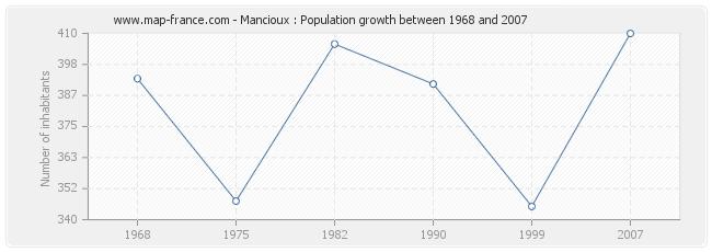 Population Mancioux