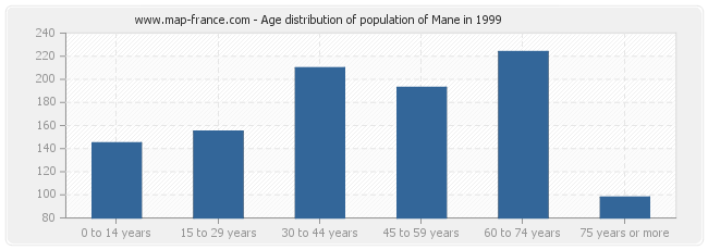 Age distribution of population of Mane in 1999