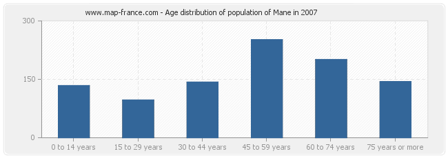 Age distribution of population of Mane in 2007