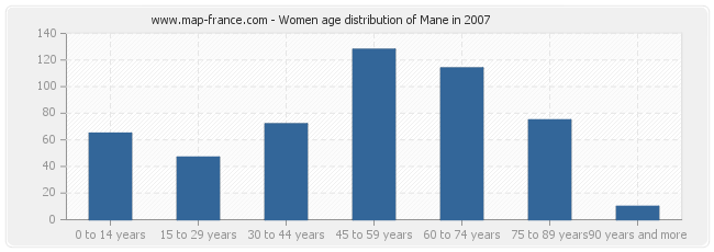 Women age distribution of Mane in 2007
