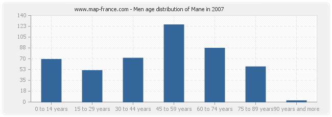 Men age distribution of Mane in 2007
