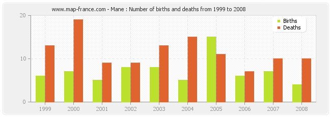 Mane : Number of births and deaths from 1999 to 2008