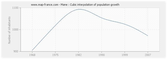 Mane : Cubic interpolation of population growth