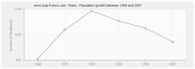 Population Mane