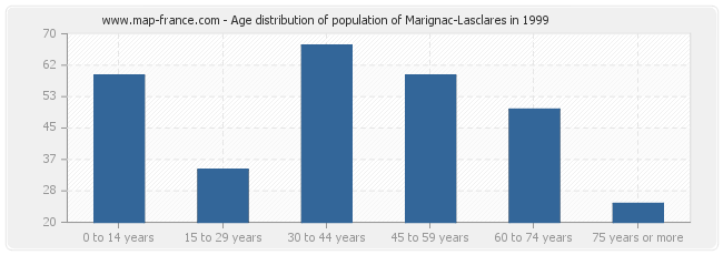 Age distribution of population of Marignac-Lasclares in 1999