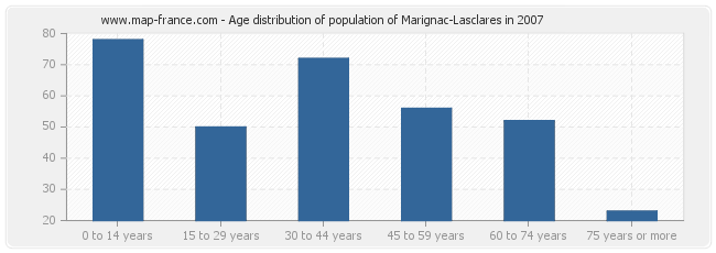 Age distribution of population of Marignac-Lasclares in 2007